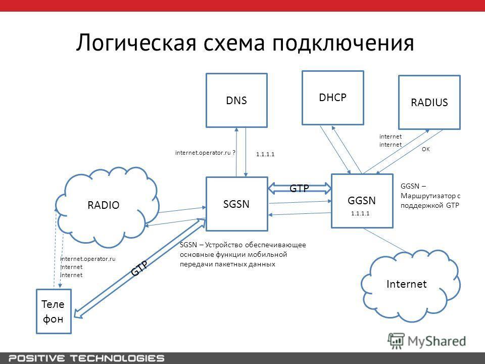Логическая схема подключения GGSN SGSN RADIO Теле фон internet.operator.ru Internet internet DNS internet.operator.ru ? 1.1.1.1 SGSN – Устройство обеспечивающее основные функции мобильной передачи пакетных данных GGSN – Маршрутизатор с поддержкой GTP