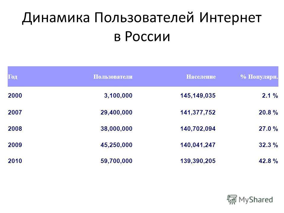 Динамика Пользователей Интернет в России ГодПользователиНаселение% Популярн. 20003,100,000145,149,0352.1 % 200729,400,000141,377,75220.8 % 200838,000,000140,702,09427.0 % 200945,250,000140,041,24732.3 % 201059,700,000139,390,20542.8 %