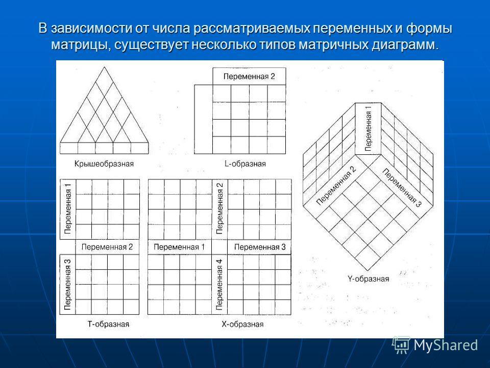 В зависимости от числа рассматриваемых переменных и формы матрицы, существует несколько типов матричных диаграмм.