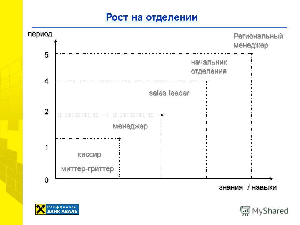 Рост на отделении период Региональныйменеджер начальникотделения sales leader кассир знания / навыки 5 0 менеджер 1 2 миттер-гриттер 4