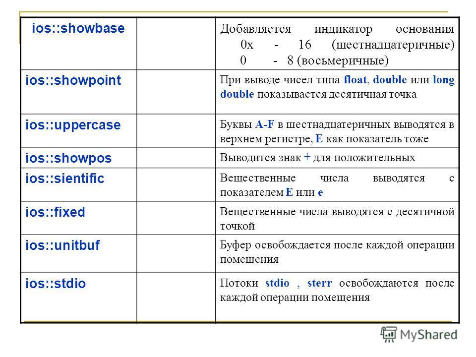 ios::showbase Добавляется индикатор основания 0x - 16 (шестнадцатеричные) 0 - 8 (восьмеричные) ios::showpoint При выводе чисел типа float, double или long double показывается десятичная точка ios::uppercase Буквы A-F в шестнадцатеричных выводятся в в