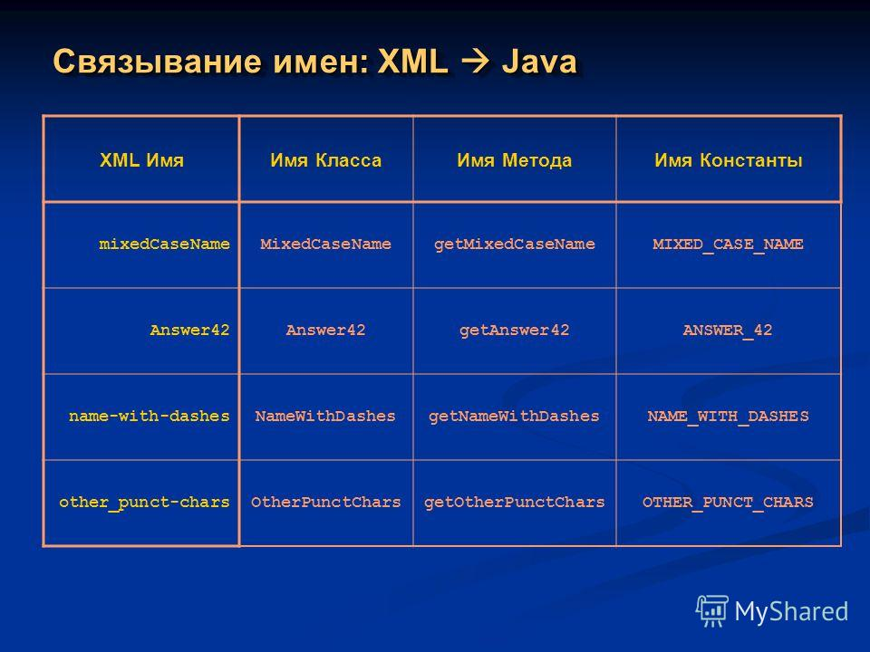 Связывание имен: XML Java XML ИмяИмя КлассаИмя МетодаИмя Константы mixedCaseNameMixedCaseNamegetMixedCaseNameMIXED_CASE_NAME Answer42 getAnswer42ANSWER_42 name-with-dashesNameWithDashesgetNameWithDashesNAME_WITH_DASHES other_punct-charsOtherPunctChar