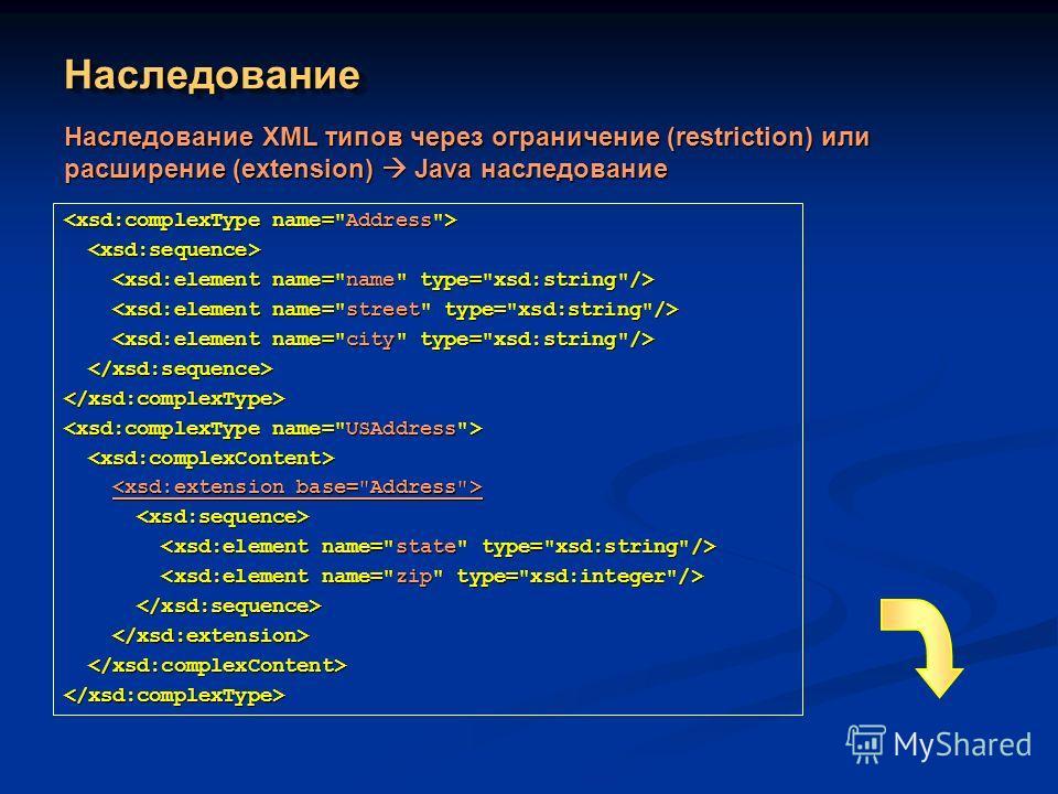 НаследованиеНаследование Наследование XML типов через ограничение (restriction) или расширение (extension) Java наследование