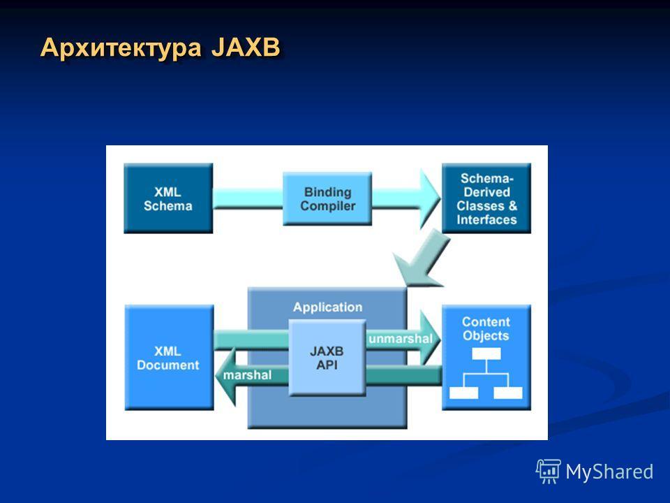 Архитектура JAXB