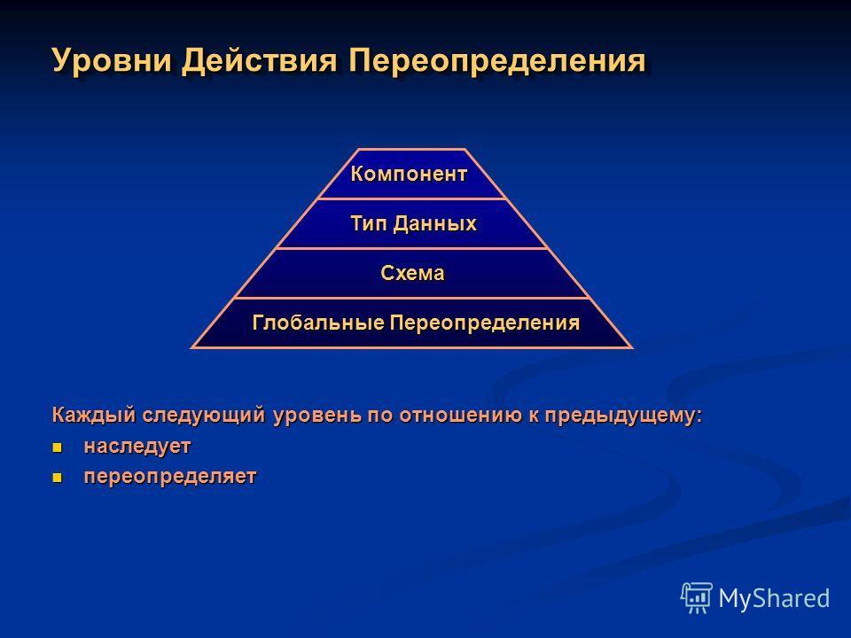 Уровни Действия Переопределения Каждый следующий уровень по отношению к предыдущему: наследует наследует переопределяет переопределяет Глобальные Переопределения Схема Тип Данных Компонент