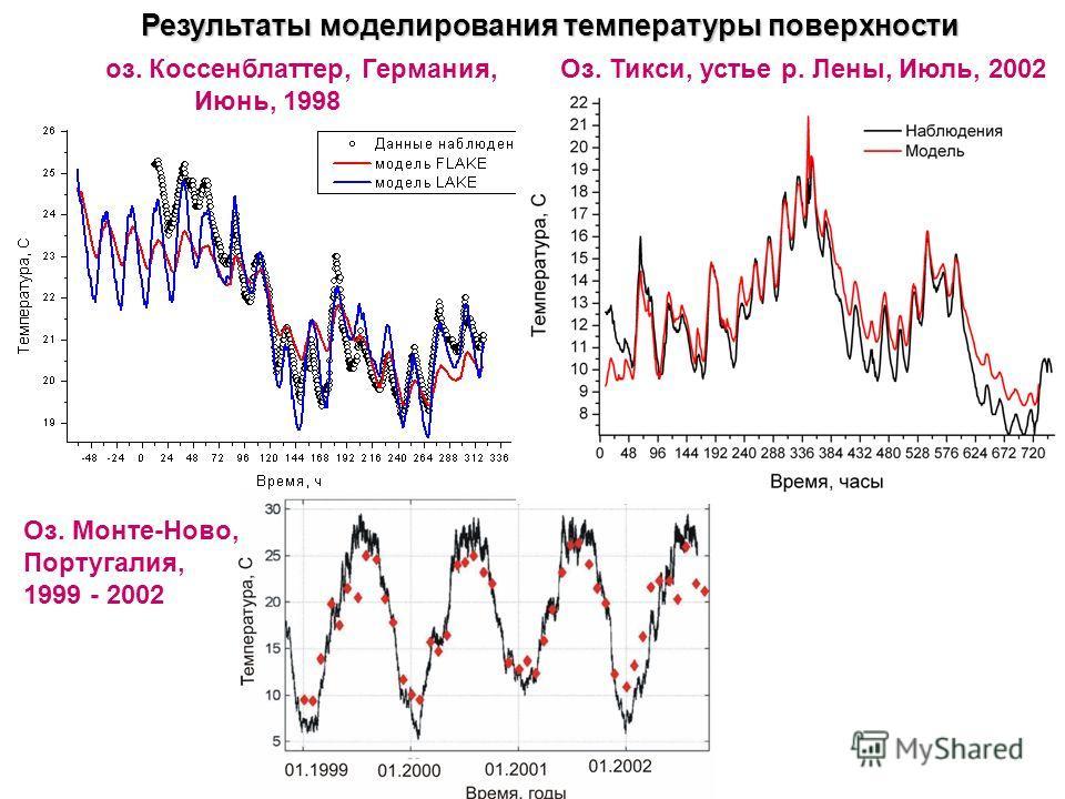 Результаты моделирования температуры поверхности оз. Коссенблаттер, Германия, Июнь, 1998 Оз. Тикси, устье р. Лены, Июль, 2002 Оз. Монте-Ново, Португалия, 1999 - 2002
