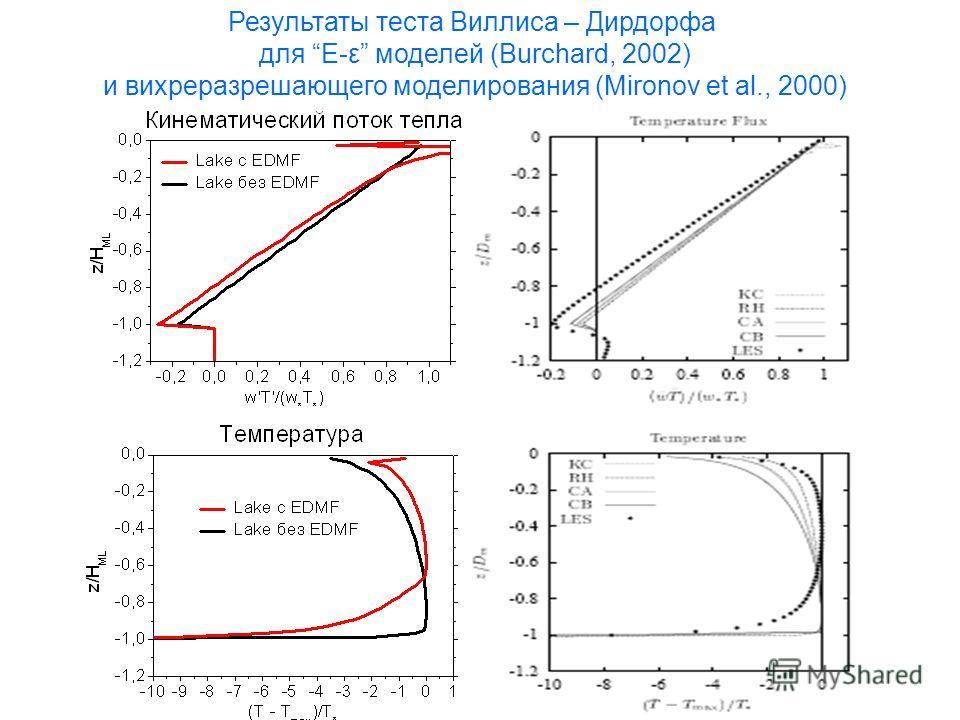 Результаты теста Виллиса – Дирдорфа для E-ε моделей (Burchard, 2002) и вихреразрешающего моделирования (Mironov et al., 2000)