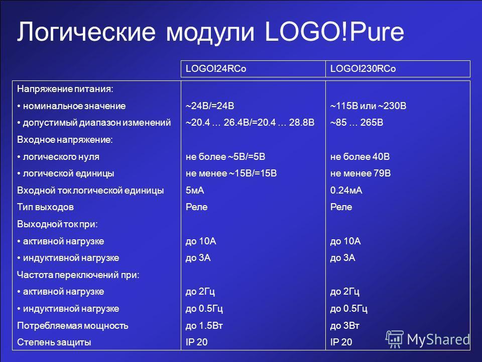 Логические модули LOGO!Pure Напряжение питания: номинальное значение допустимый диапазон изменений Входное напряжение: логического нуля логической единицы Входной ток логической единицы Тип выходов Выходной ток при: активной нагрузке индуктивной нагр