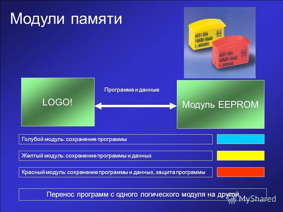 Модули памяти Программа и данные Голубой модуль: сохранение программы LOGO! Модуль EEPROM Желтый модуль: сохранение программы и данных Красный модуль: сохранение программы и данных, защита программы Перенос программ с одного логического модуля на дру