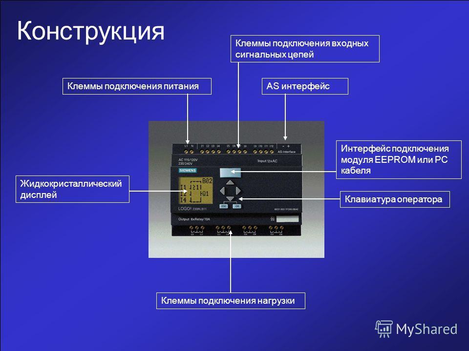 Конструкция Клеммы подключения питания Клеммы подключения входных сигнальных цепей Интерфейс подключения модуля EEPROM или РС кабеля Жидкокристаллический дисплей Клавиатура оператора Клеммы подключения нагрузки AS интерфейс
