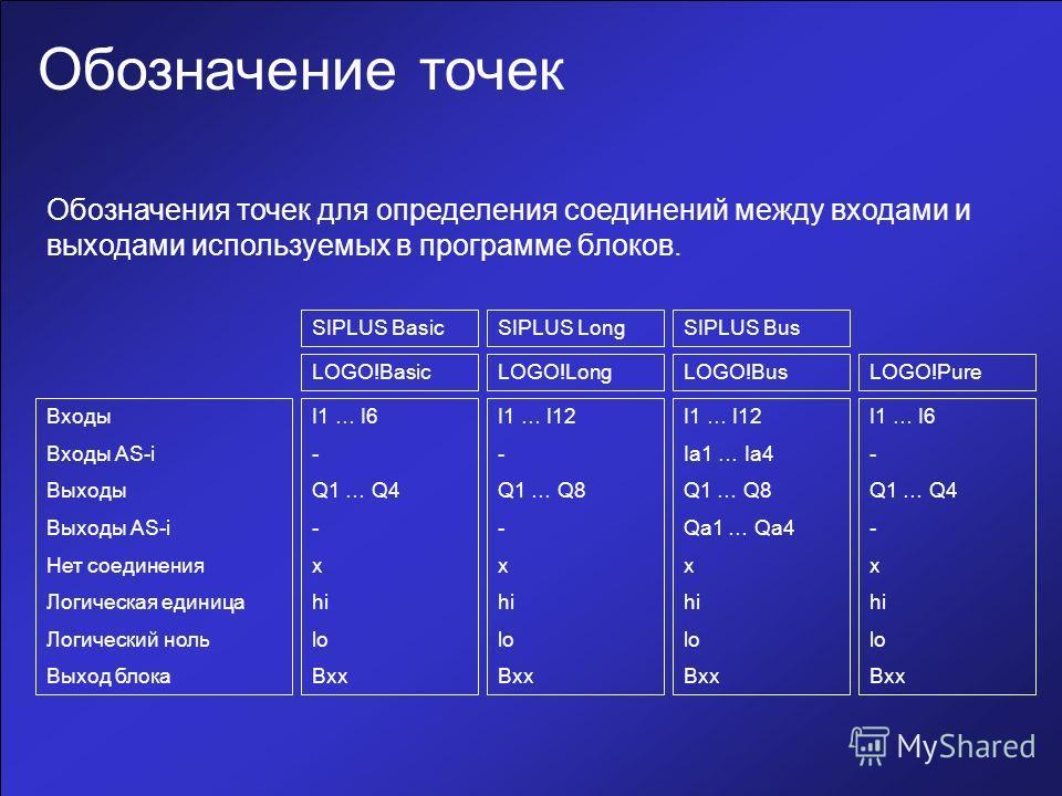 Обозначение точек Входы Входы AS-i Выходы Выходы AS-i Нет соединения Логическая единица Логический ноль Выход блока I1 … I6 - Q1 … Q4 - x hi lo Bxx I1 … I6 - Q1 … Q4 - x hi lo Bxx I1 … I12 - Q1 … Q8 - x hi lo Bxx I1 … I12 Ia1 … Ia4 Q1 … Q8 Qa1 … Qa4
