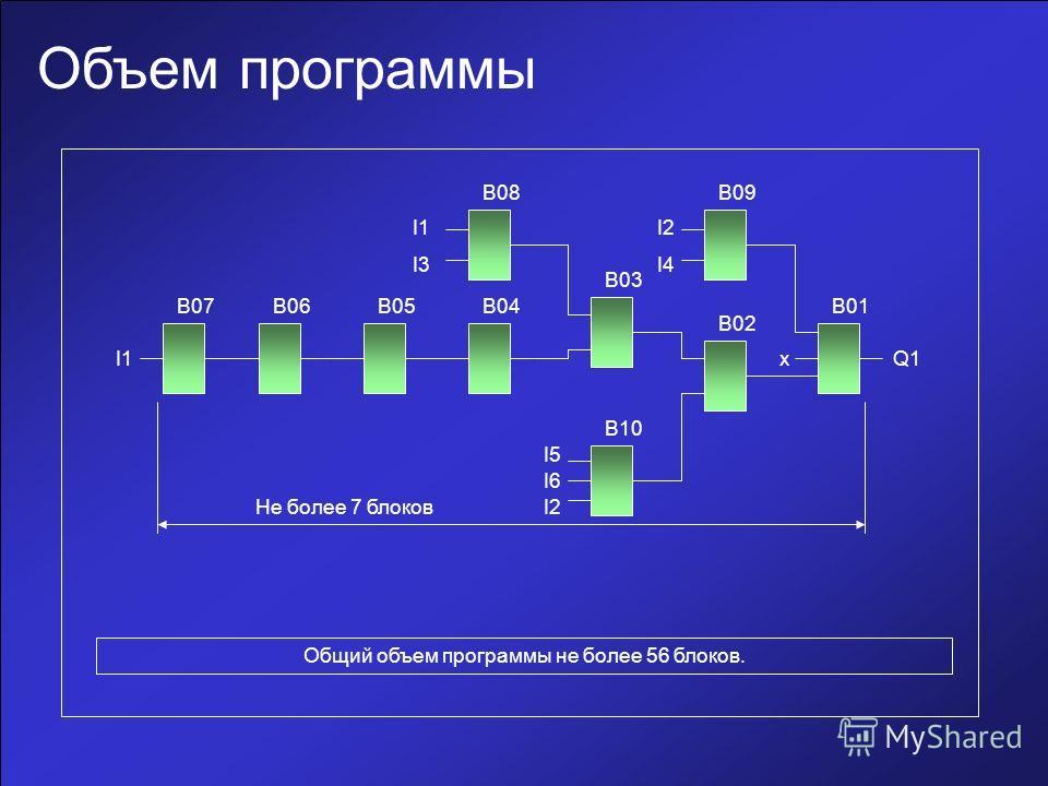 Объем программы Общий объем программы не более 56 блоков. B07 B10 B03 B06B05B04 B08 B02 B01 B09 Q1I1 I3 I2 I4 x I6 I5 I2Не более 7 блоков
