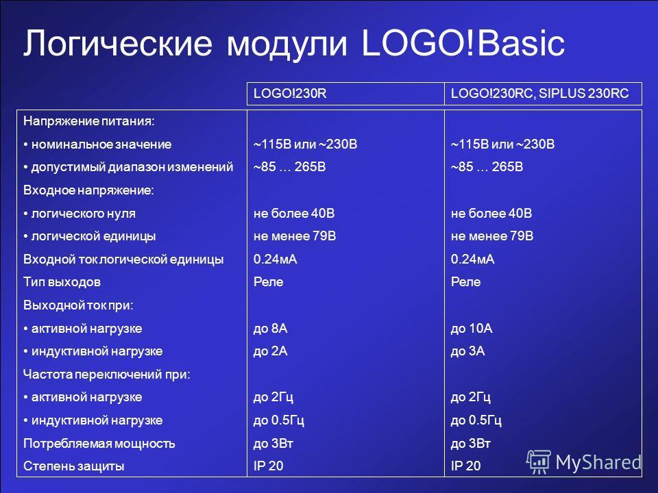Логические модули LOGO!Basic Напряжение питания: номинальное значение допустимый диапазон изменений Входное напряжение: логического нуля логической единицы Входной ток логической единицы Тип выходов Выходной ток при: активной нагрузке индуктивной наг