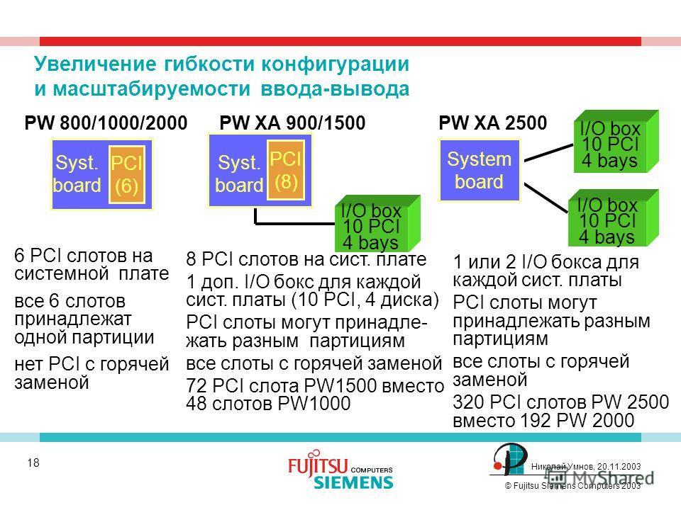 17 © Fujitsu Siemens Computers 2003 Николай Умнов, 20.11.2003 Всего 133GB/s 66,5GB/s Избыточность/реконфигурирование коммутатора Если коммутатор выходит из строя, перезагрузка изолирует неисправную компоненту, исправные продолжают работать SB15 Cross