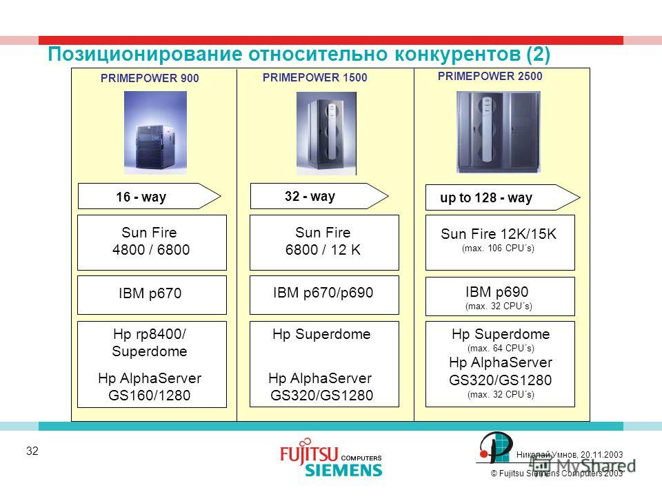31 © Fujitsu Siemens Computers 2003 Николай Умнов, 20.11.2003 PRIMEPOWER 250PRIMEPOWER 450 PRIMEPOWER 650 PRIMEPOWER 850 4 - way8 - way 16 - way 2 - way Sun Fire V210/V240/V250 SF 280R Hp Server rp2405/2470/5430 Hp AlphaServer DS20E/L, DS25 IBM RS/60