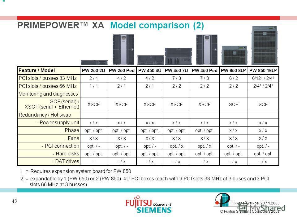 41 © Fujitsu Siemens Computers 2003 Николай Умнов, 20.11.2003 PRIMEPOWER XAModel comparison (1) Feature / Model PW 250 2UPW 250 PedPW 450 4UPW 450 7UPW 450 PedPW 650 8U 2 PW 850 16U 2 SPARC64 V CPUs 1-2 1-4 2-84-8/16 1 CPU clockrate 1.1 GHz 1.08 GHz