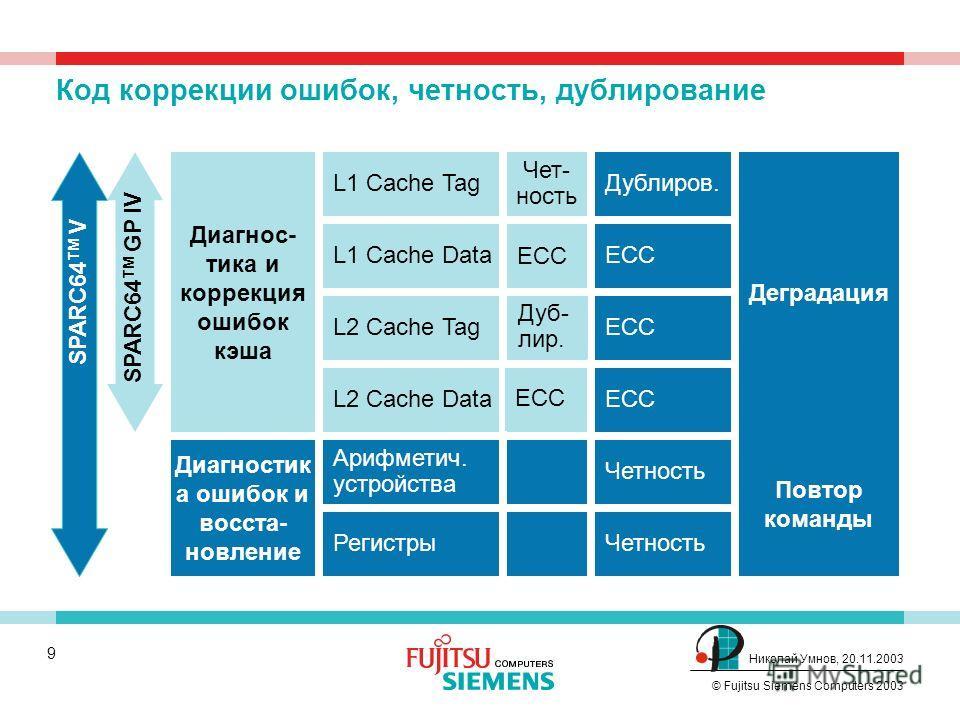 8 © Fujitsu Siemens Computers 2003 Николай Умнов, 20.11.2003 Серверы PRIMEPOWER XA используют процессор SPARC64 V - процессор собственной разработки и производства SPARC - масштабируемая процессорная архитектура. Открытая архитектура, интеллектуальна