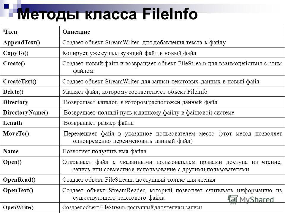 Методы класса FileInfo ЧленОписание AppendText()Создает объект StreamWriter для добавления текста к файлу CopyTo()Копирует уже существующий файл в новый файл Create()Создает новый файл и возвращает объект FileStream для взаимодействия с этим файлом C