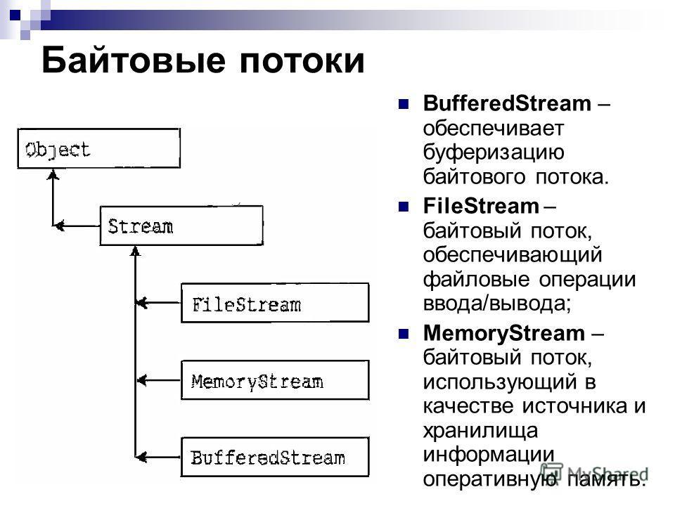 Байтовые потоки BufferedStream – обеспечивает буферизацию байтового потока. FileStream – байтовый поток, обеспечивающий файловые операции ввода/вывода; MemoryStream – байтовый поток, использующий в качестве источника и хранилища информации оперативну