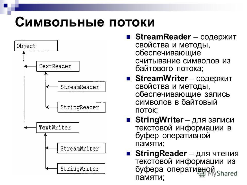 Символьные потоки StreamReader – содержит свойства и методы, обеспечивающие считывание символов из байтового потока; StreamWriter – содержит свойства и методы, обеспечивающие запись символов в байтовый поток; StringWriter – для записи текстовой инфор