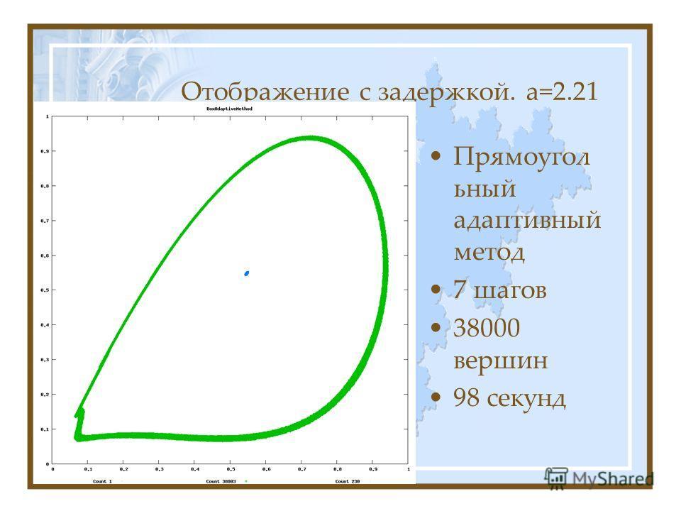 Отображение с задержкой. а=2.21 Прямоугол ьный адаптивный метод 7 шагов 38000 вершин 98 секунд