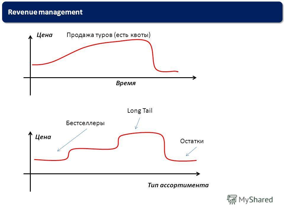 Revenue management Цена Время Продажа туров (есть квоты) Цена Тип ассортимента Бестселлеры Long Tail Остатки