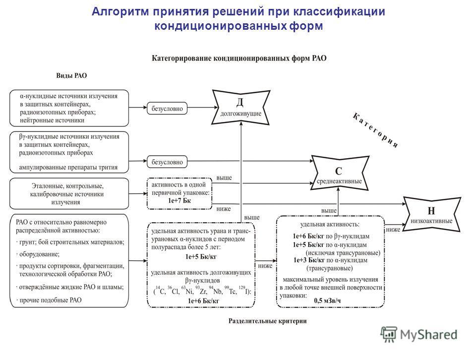 Алгоритм принятия решений при классификации кондиционированных форм