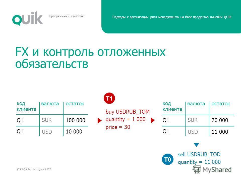 Подходы к организации риск-менеджмента на базе продуктов линейки QUIK © ARQA Technologies, 2012 Программный комплекс FX и контроль отложенных обязательств код клиента валюта Q1 остаток SUR 100 000 10 000 USD buy USDRUB_TOM quantity = 1 000 price = 30