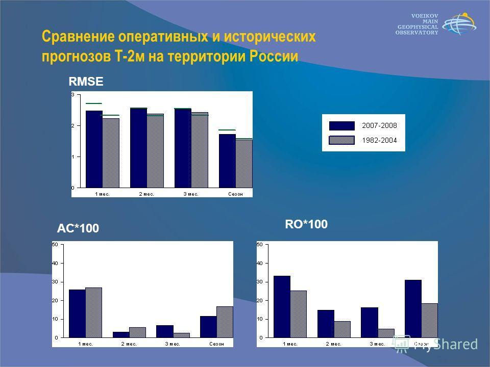Сравнение оперативных и исторических прогнозов Т-2м на территории России RMSE AC*100 RO*100