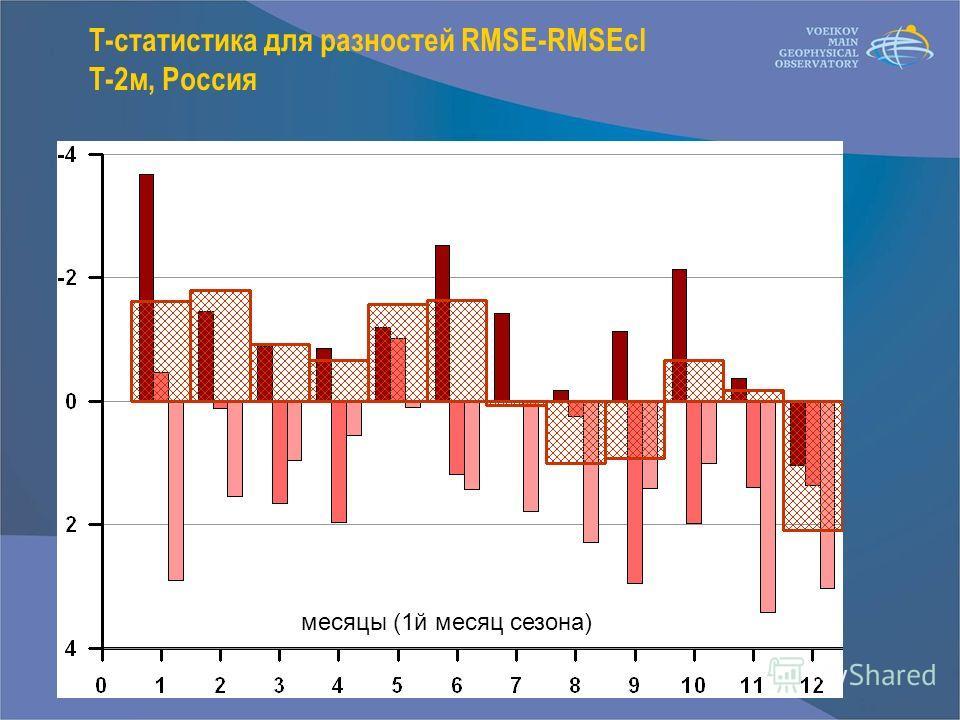 T-статистика для разностей RMSE-RMSEcl T-2м, Россия месяцы (1й месяц сезона)