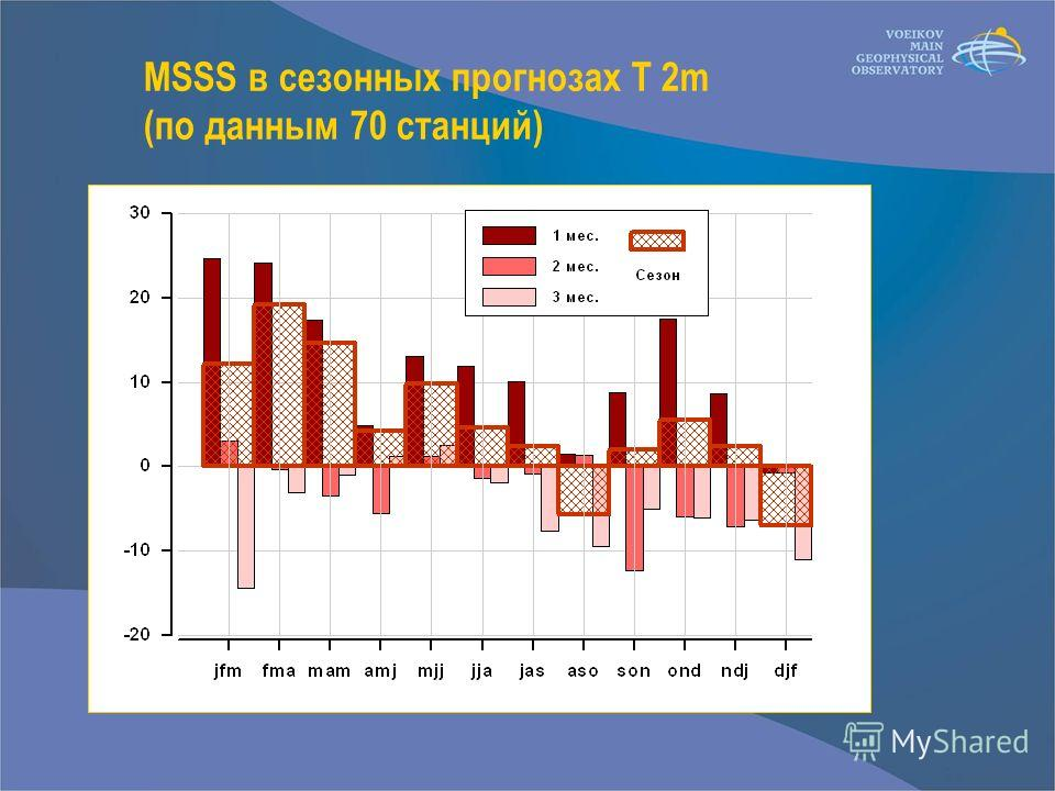 MSSS в сезонных прогнозах T 2m (по данным 70 станций)