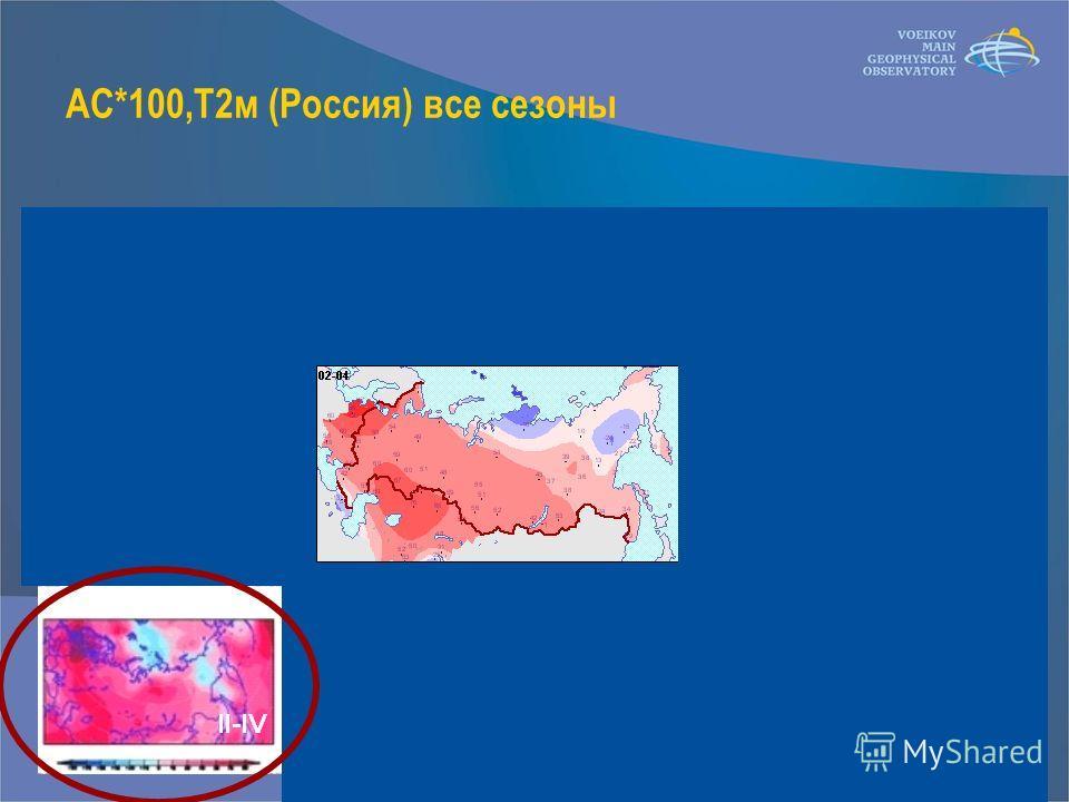 AC*100,T2м (Россия) все сезоны