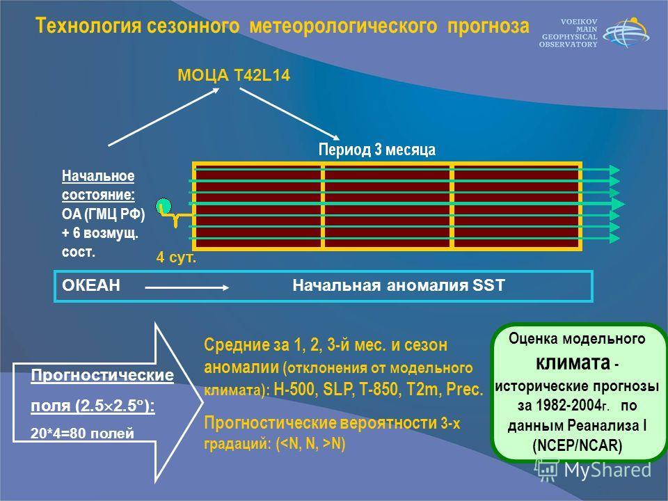 Оценка модельного климата - исторические прогнозы за 1982-2004 г. по данным Реанализа I (NCEP/NCAR) Начальное состояние: OA (ГМЦ РФ) + 6 возмущ. сост. Технология сезонного метеорологического прогноза МОЦА T42L14 ОКЕАН Начальная аномалия SST Прогности
