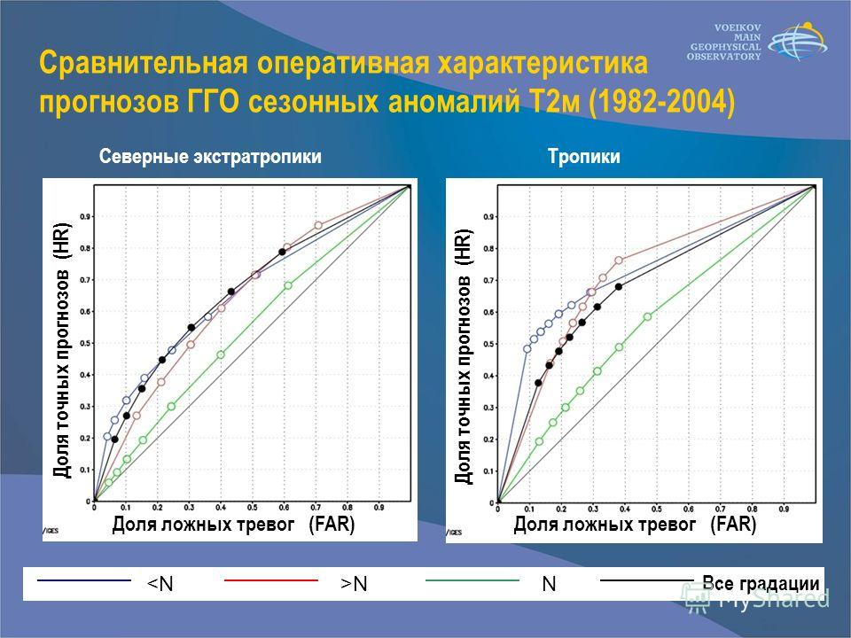 Сравнительная оперативная характеристика прогнозов ГГО сезонных аномалий T2м (1982-2004) Северные экстратропикиТропики NN Все градации Доля ложных тревог (FAR) Доля точных прогнозов (HR)