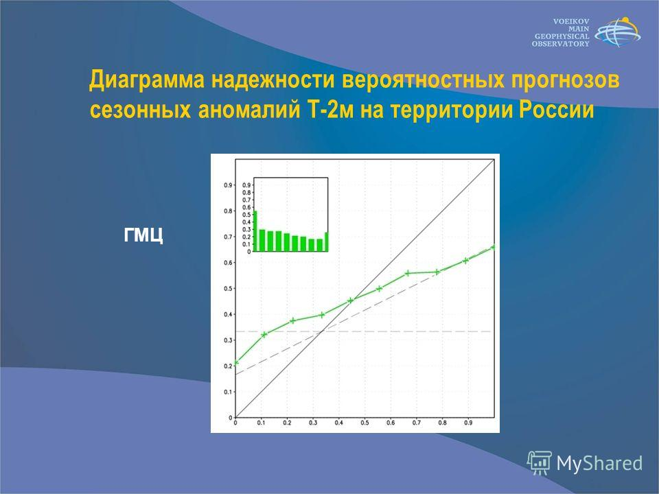 Диаграмма надежности вероятностных прогнозов сезонных аномалий Т-2м на территории России ГМЦ