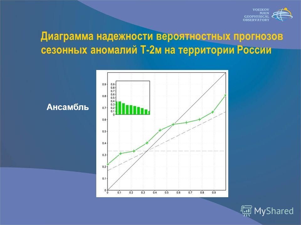 Диаграмма надежности вероятностных прогнозов сезонных аномалий Т-2м на территории России Ансамбль