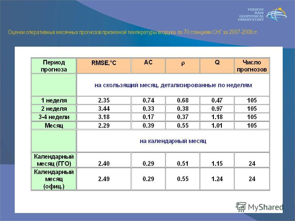 Оценки оперативных месячных прогнозов приземной температуры воздуха по 70 станциям СНГ за 2007-2008 гг.