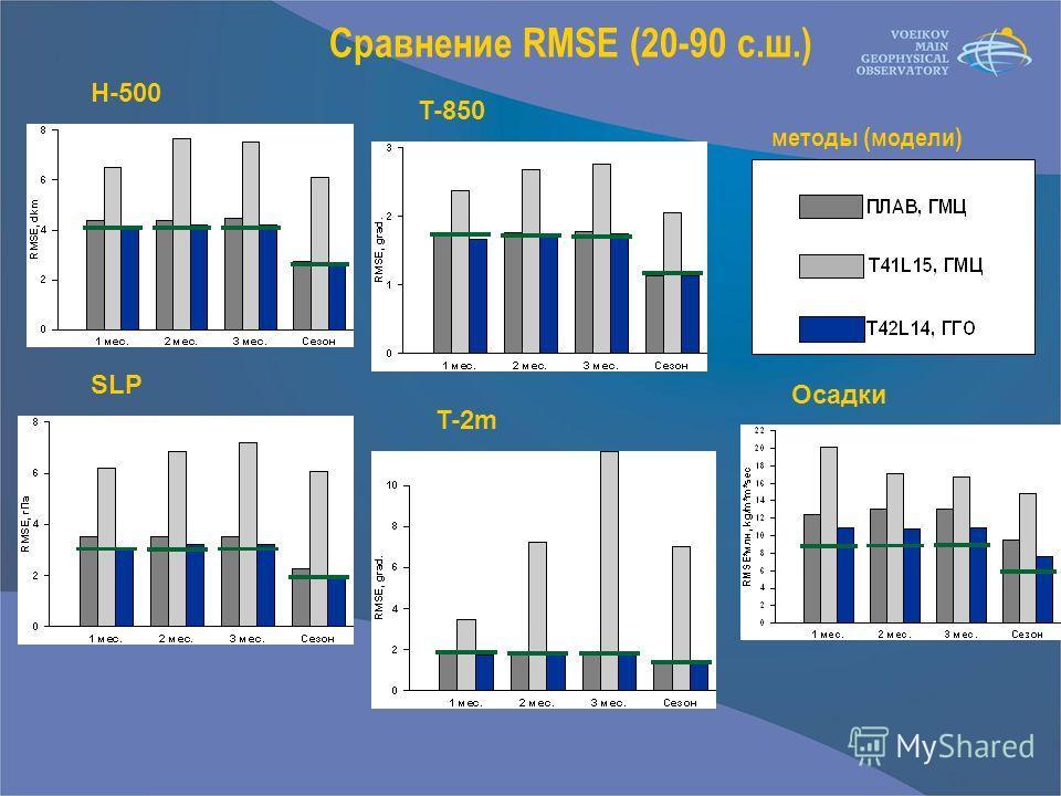 Сравнение RMSE (20-90 с.ш.) H-500 T-850 SLP T-2m Осадки методы (модели)