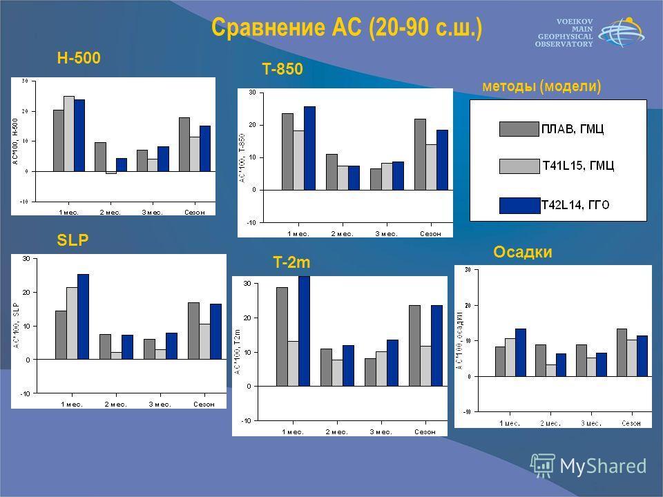 Сравнение АС (20-90 с.ш.) H-500 T-850 SLP T-2m Осадки методы (модели)