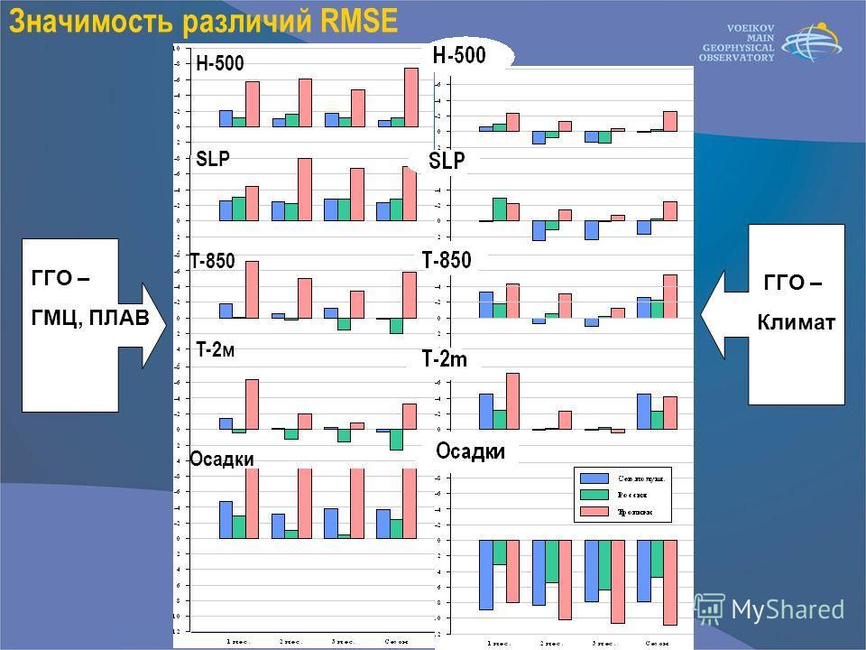 Значимость различий RMSE ГГО – ГМЦ, ПЛАВ ГГО – Климат Н-500 SLP T-850 T-2м Осадки
