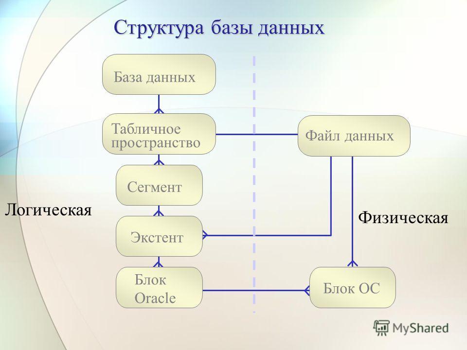 Логическая Физическая База данных Табличное пространство Файл данных Блок ОС Блок Oracle Сегмент Экстент Структура базы данных