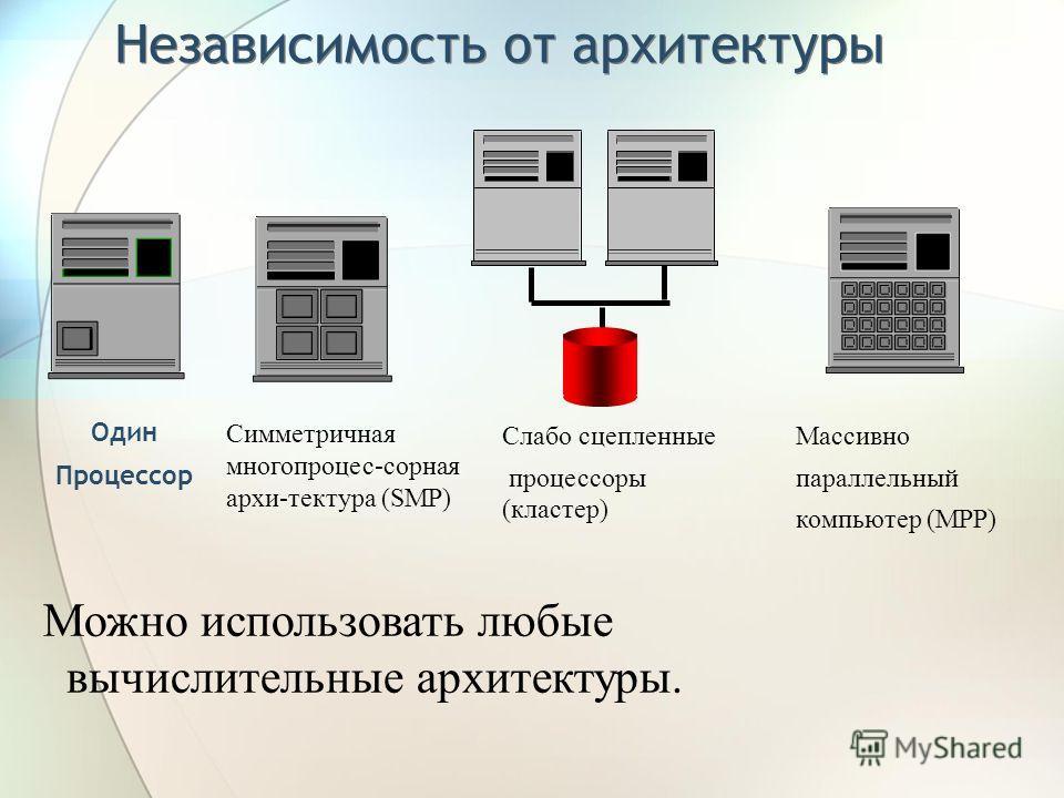 Независимость от архитектуры Один Процессор Симметричная многопроцес-сорная архи-тектура (SMP) Слабо сцепленные процессоры (кластер) Массивно параллельный компьютер (MPP) Можно использовать любые вычислительные архитектуры.
