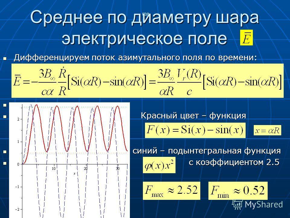 Среднее по диаметру шара электрическое поле Дифференцируем поток азимутального поля по времени: Дифференцируем поток азимутального поля по времени: Красный цвет – функция Красный цвет – функция синий – подынтегральная функция синий – подынтегральная