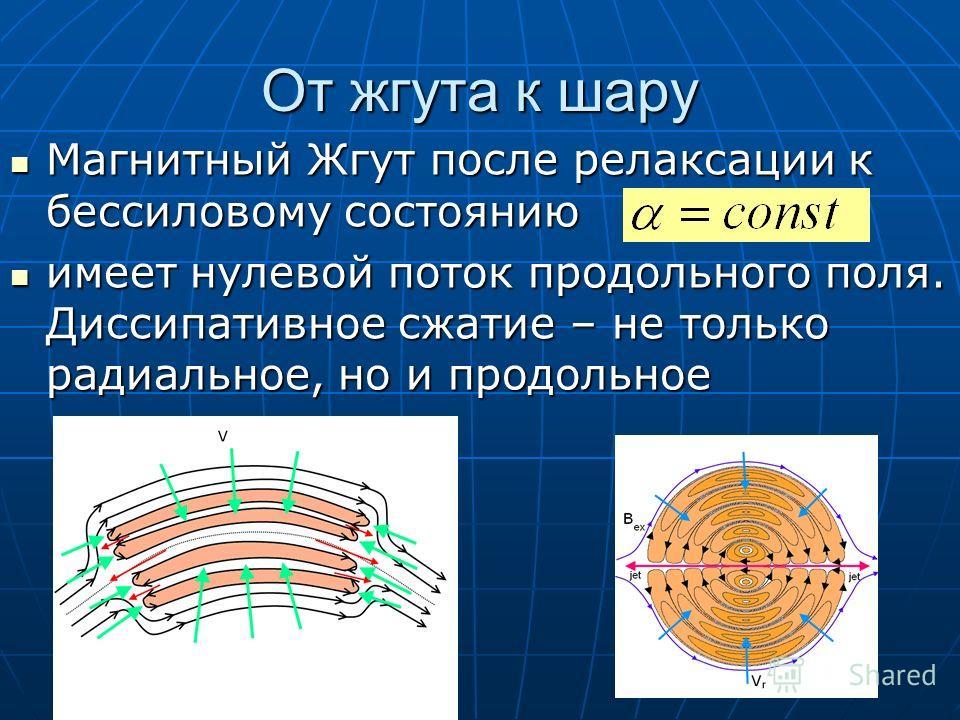 От жгута к шару Магнитный Жгут после релаксации к бессиловому состоянию Магнитный Жгут после релаксации к бессиловому состоянию имеет нулевой поток продольного поля. Диссипативное сжатие – не только радиальное, но и продольное имеет нулевой поток про