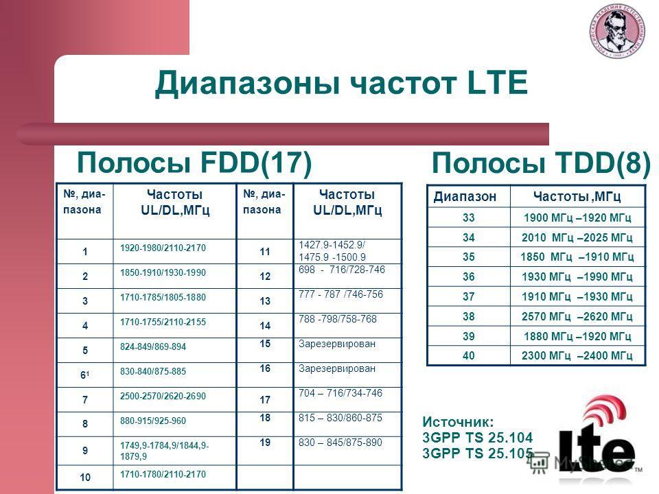 Диапазоны частот LTE Полосы FDD(17) Полосы TDD(8) Источник: 3GPP TS 25.104 3GPP TS 25.105 ДиапазонЧастоты,МГц 331900 МГц –1920 МГц 342010 МГц –2025 МГц 351850 МГц –1910 МГц 361930 МГц –1990 МГц 371910 МГц –1930 МГц 382570 МГц –2620 МГц 391880 МГц –19