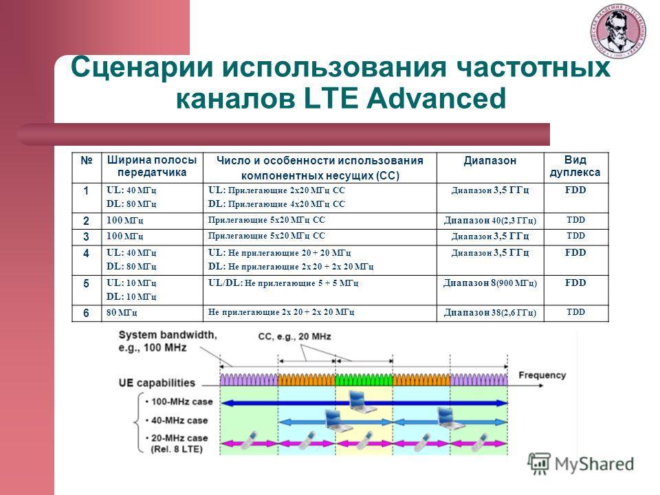 Сценарии использования частотных каналов LTE Advanced Ширина полосы передатчика Число и особенности использования компонентных несущих (СС) Диапазон Вид дуплекса 1 UL: 40 МГц DL: 80 МГц UL: Прилегающие 2х20 МГц СС DL: Прилегающие 4х20 МГц СС Диапазон