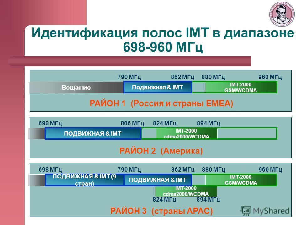 Идентификация полос IMT в диапазоне 698-960 МГц 698 MГц РАЙОН 2 (Америка) 790 MГц862 MГц РАЙОН 1 (Россия и страны EMEA) IMT-2000 GSM/WCDMA РАЙОН 3 (страны APAC) 894 MГц IMT-2000 cdma2000/WCDMA Вещание 880 MГц 824 MГц806 MГц 960 MГц 894 MГц IMT-2000 c