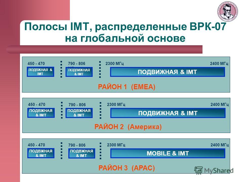Полосы IMT, распределенные ВРК-07 на глобальной основе РАЙОН 1 (EMEA) РАЙОН 3 (APAC) ПОДВИЖНАЯ & IMT 450 - 470 МГц 2300 MГц2400 MГц РАЙОН 2 (Америка) ПОДВЖНАЯ & IMT 790 - 806 МГц ПОДВИЖНАЯ & IMT ПОДВИЖНАЯ & IMT 450 - 470 MГц 2300 MГц2400 MГц ПОДВЖНАЯ