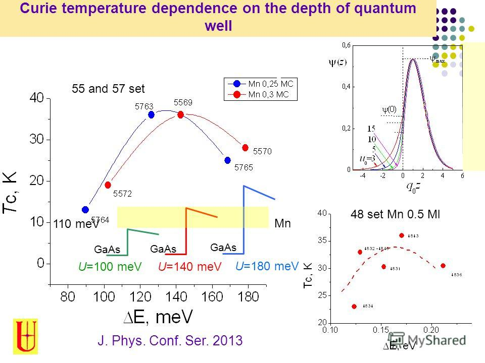 Curie temperature dependence on the depth of quantum well J. Phys. Conf. Ser. 2013 55 and 57 set 48 set Mn 0.5 Ml 110 meV U=100 meV U=140 meV U=180 meV GaAs Mn