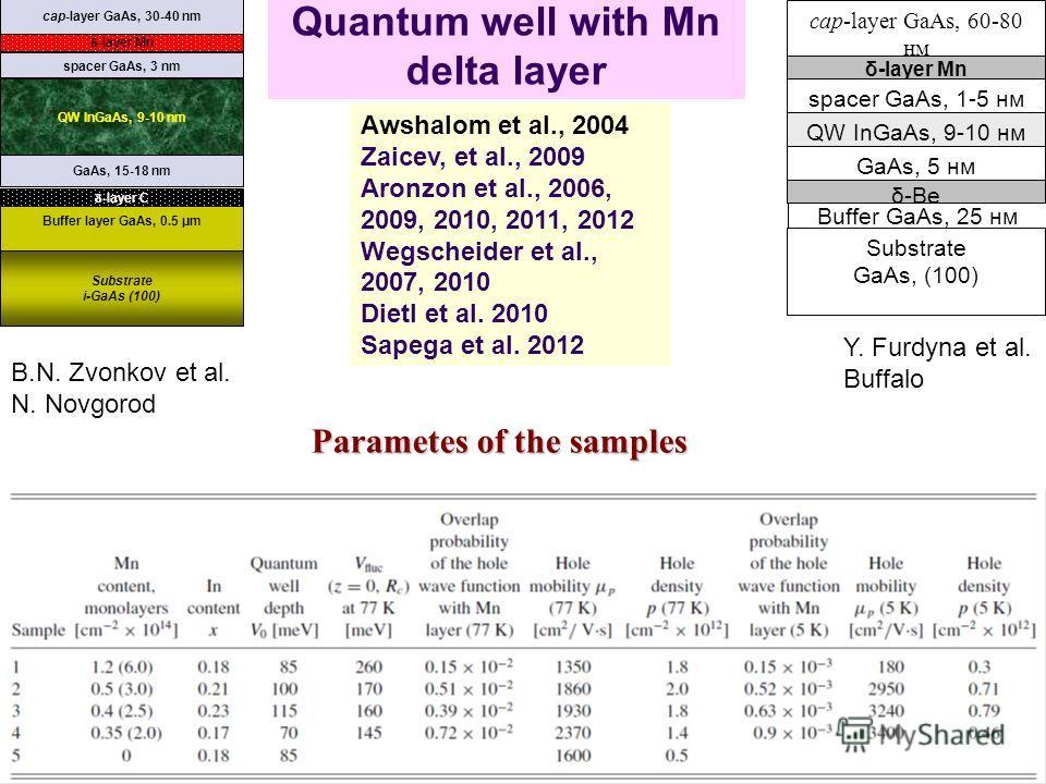 2 Quantum well with Mn delta layer 2D GaAs, 15-18 nm -layer Mn spacer GaAs, 3 nm QW InGaAs, 9-10 nm -layer С Buffer layer GaAs, 0.5 μm cap-layer GaAs, 30-40 nm Substrate i-GaAs (100) Awshalom et al., 2004 Zaicev, et al., 2009 Aronzon et al., 2006, 20